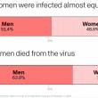 Vești bune de la cercetătorii chinezi: Peste 80% din bolnavii de coronavirus au simptome ușoare